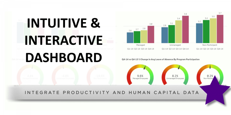 Intuitive & interactive dashboard