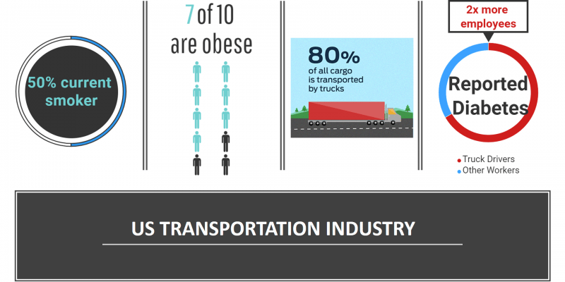 employee wellness within trucking industry