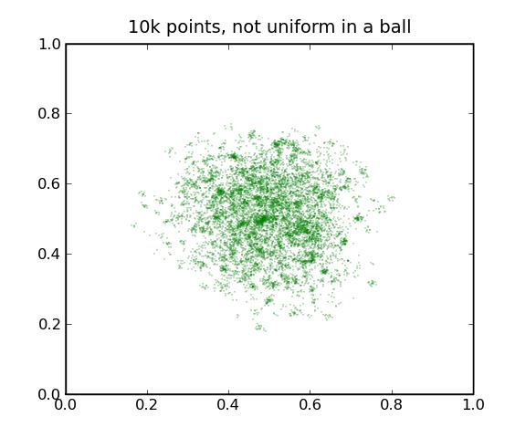 10,000 non-uniform points