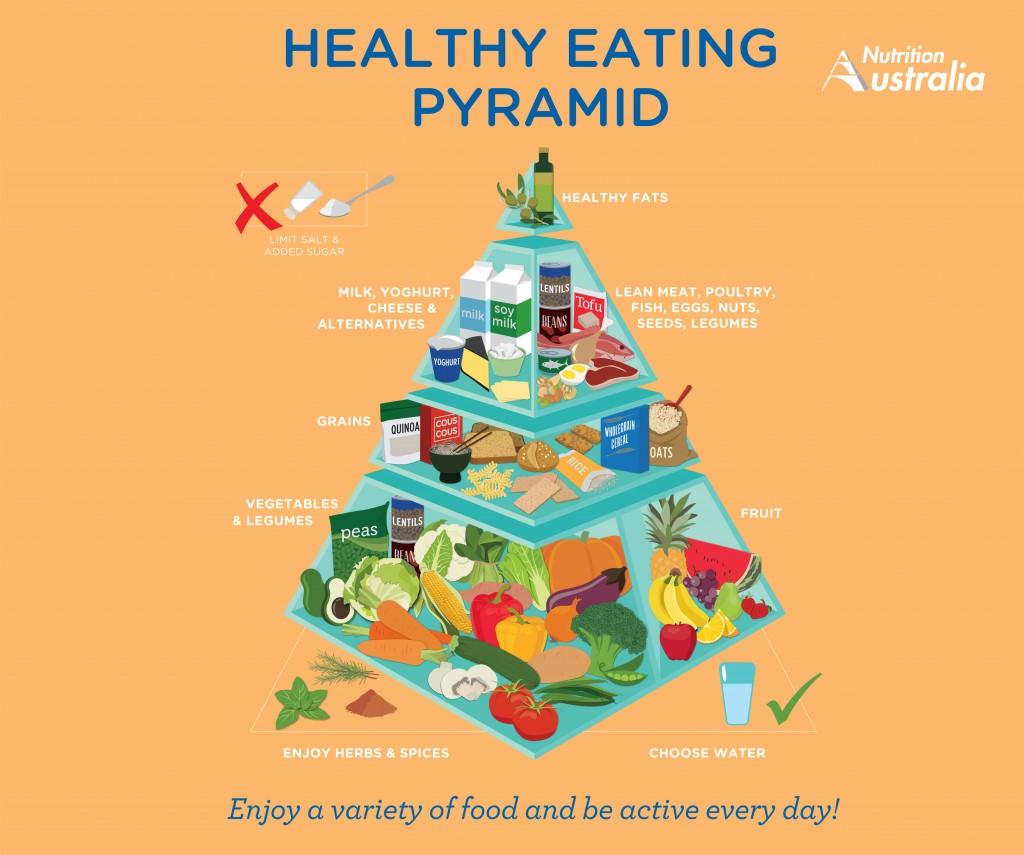 Healthy Eating Pyramid