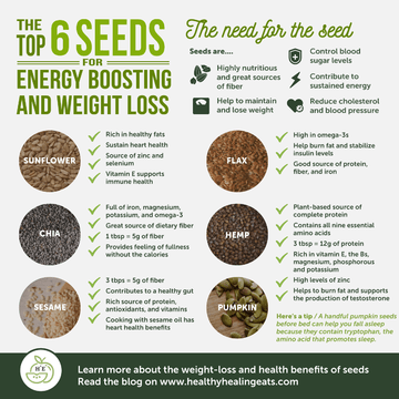 The Need for the Seed