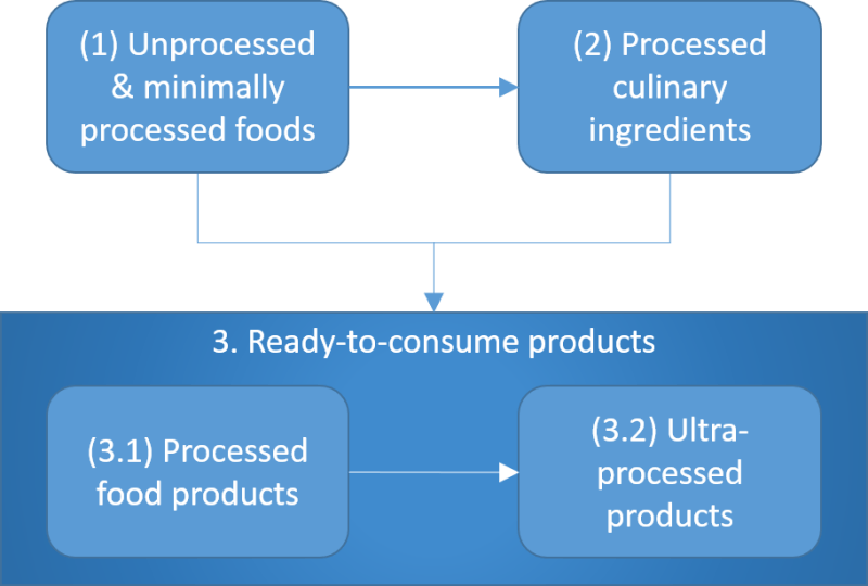 Nova Food Processing Classification