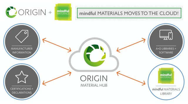 mindfulMATERIALS has moved to the cloud