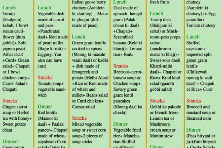 Food Chart For Weight Loss 4k Pictures 4k Pictures Full Hq