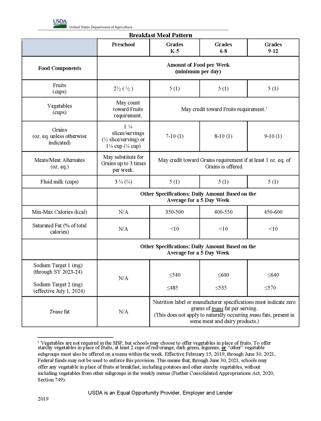USDA Chart Showing the Breakfast Meal Pattern Requirements