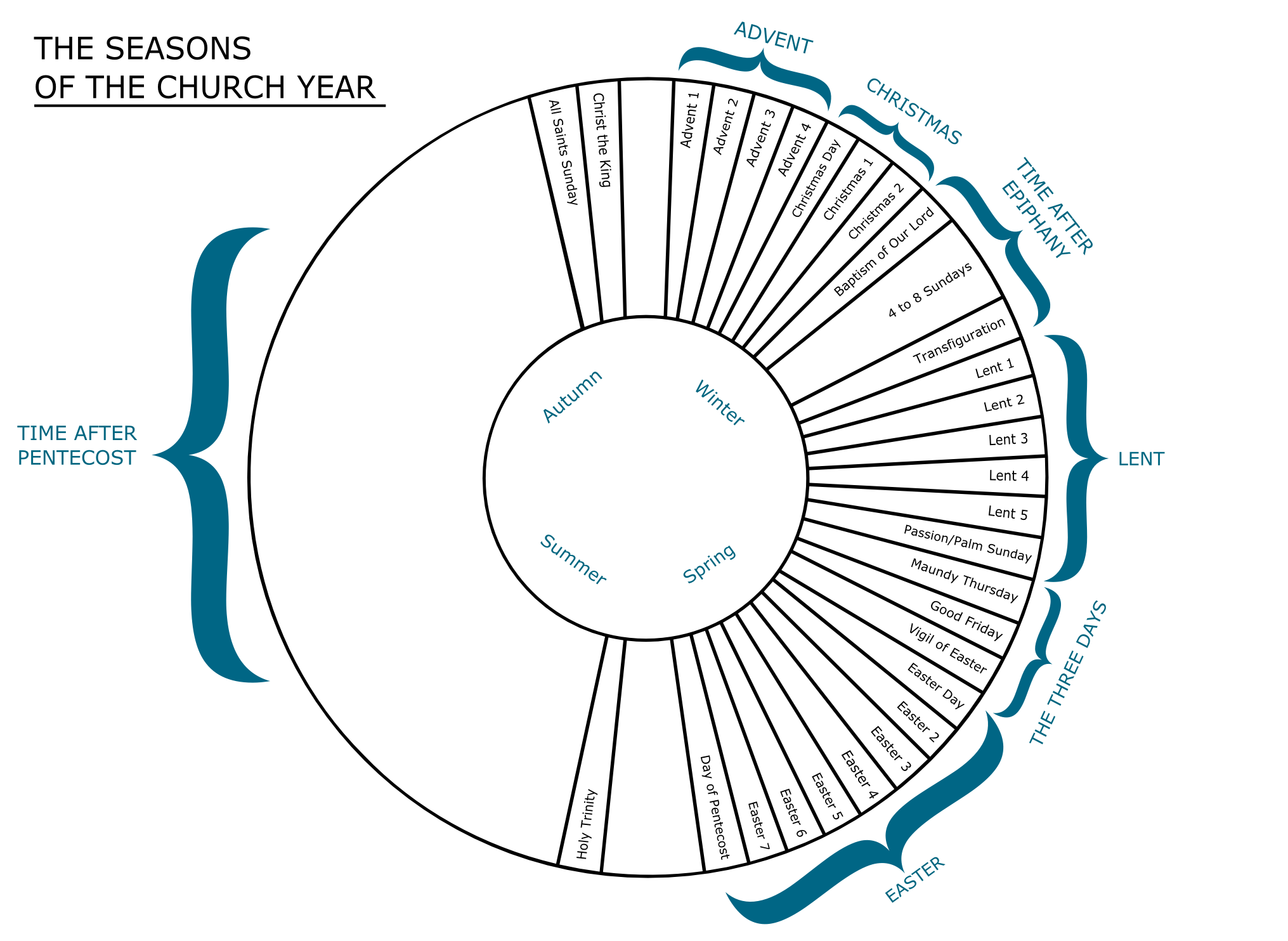 The Church Calendar What Is The Liturgical Year