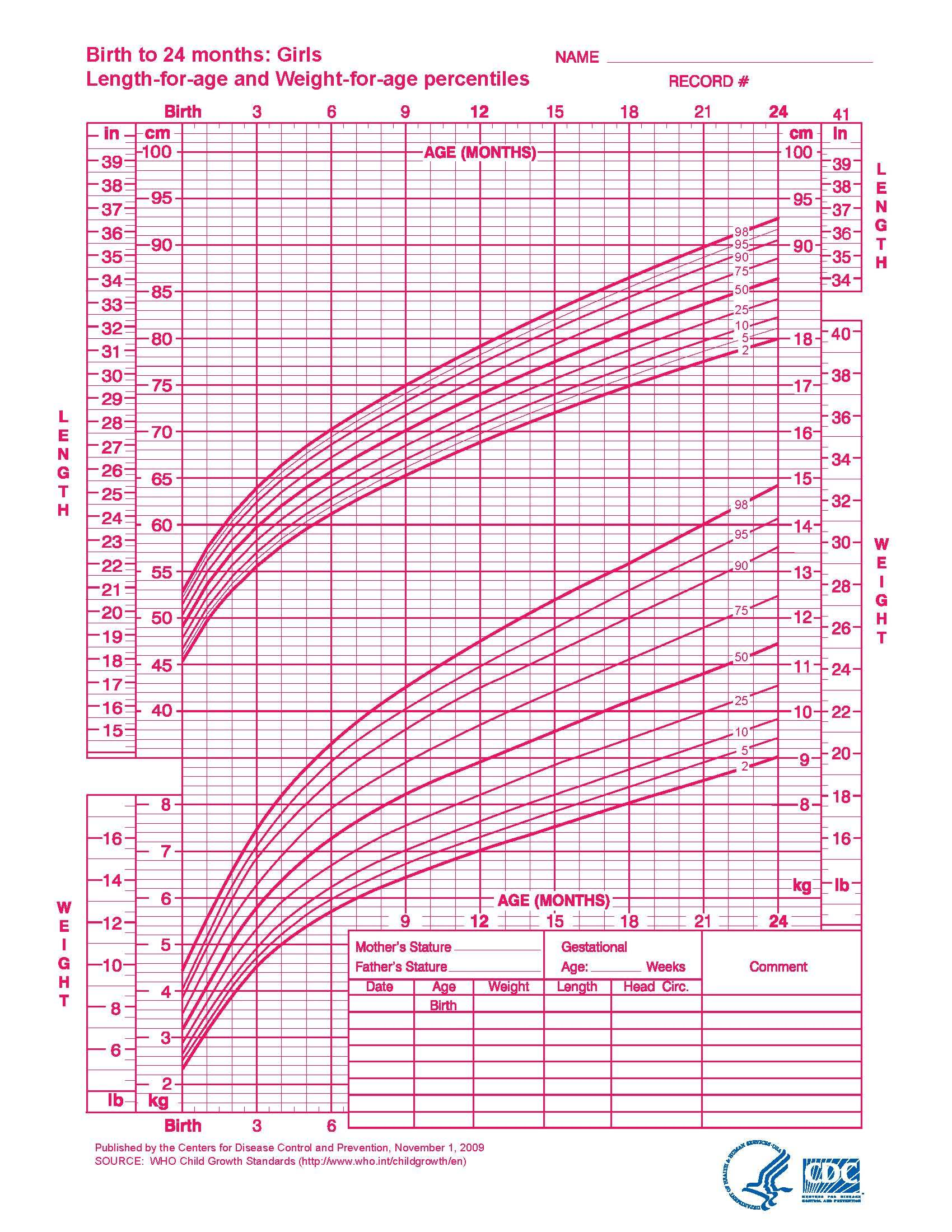 WHO Growth Chart-Girls