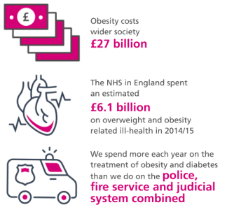 Graphic that shows how much obesity costs society and the NHS
