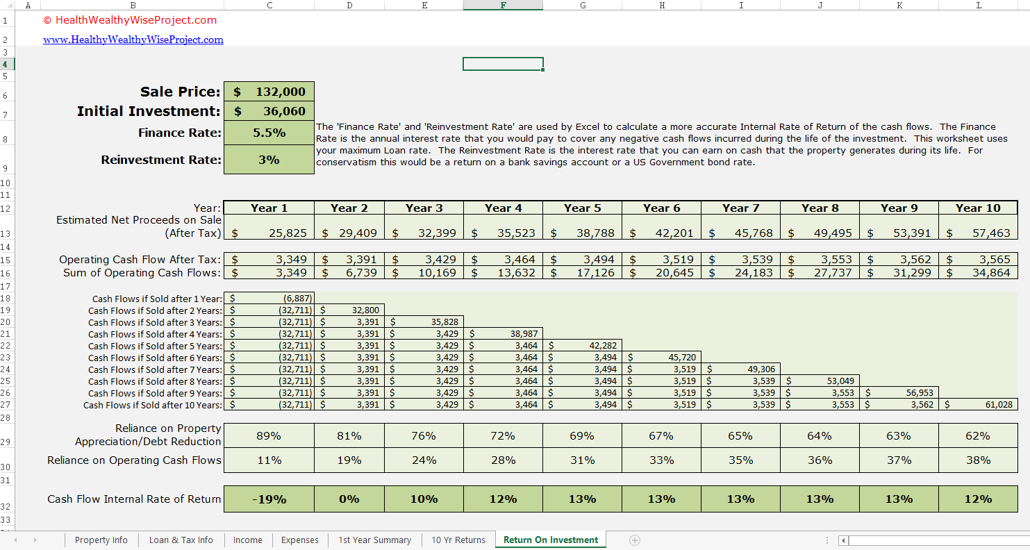 Rental Income Propertyysis Excel Spreadsheet