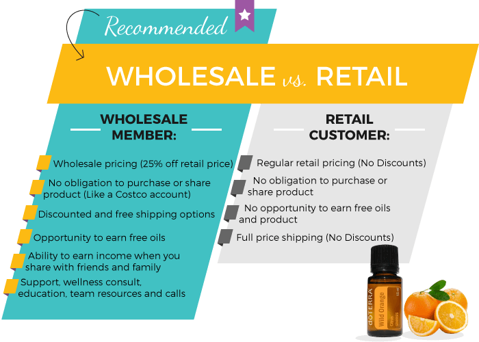 doTERRA Wholesale