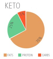 Keto Diet Explained !!!!