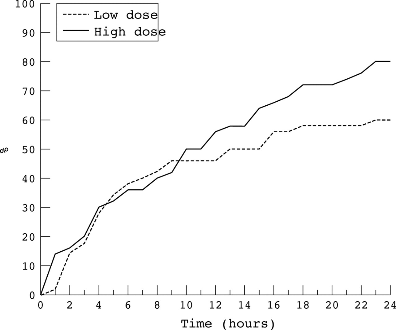 Amiodarone Infusion In The Treatment Of Acute Atrial