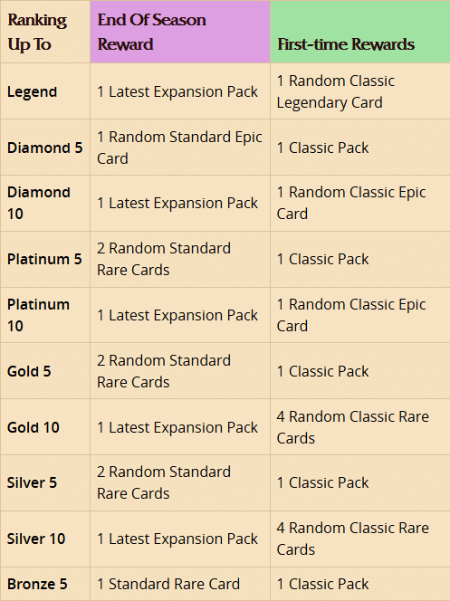 Ranking up Rewards
