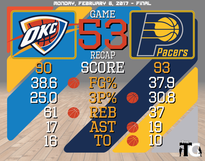 game-53-recap-pacers