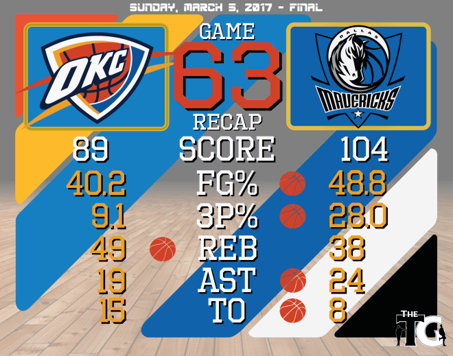 Game 63 Recap - Mavericks.png