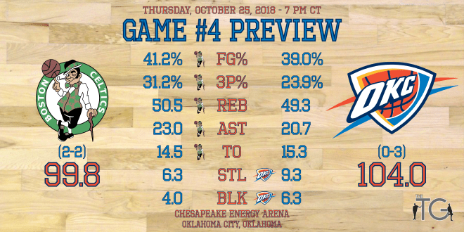 Game #4 - Celtics - Preview Stats.png