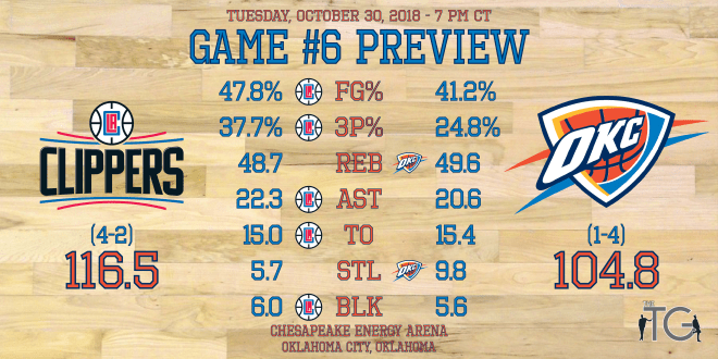 Game #6 - Clippers - Preview Stats.png