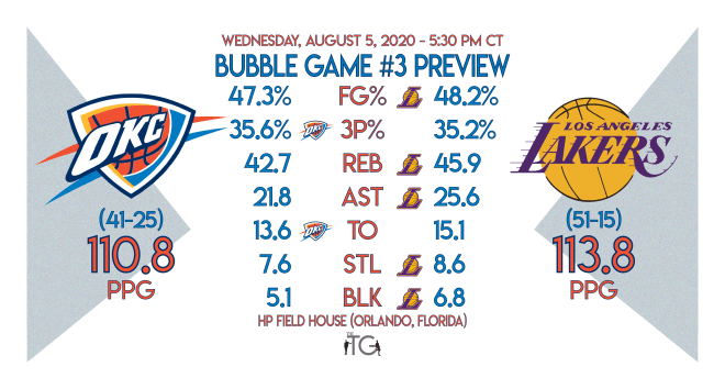 Okc Thunder Bubble Game 3 Preview Los Angeles Lakers Heartland Sports