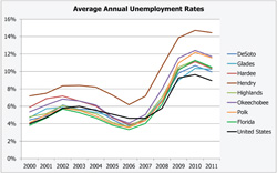 Average Annual Unemployment Rates