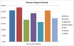 Persons Living in Poverty