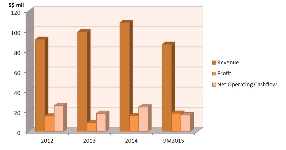 Innovalues increasing revenue,profit and net operating cashflow