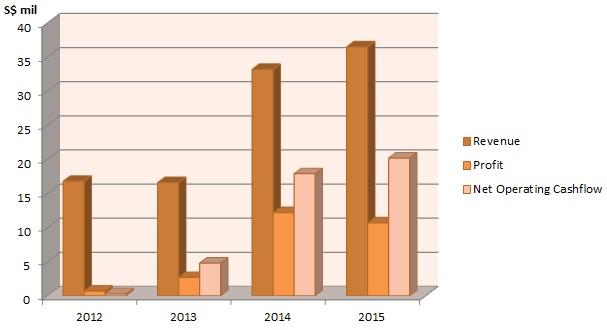 CNMC Goldmine's Increasing Revenue, Profit and Net Operating Cashflow