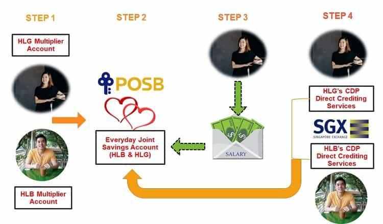 DBS-Multiplier-Dividend-Hack-Salary-Hack