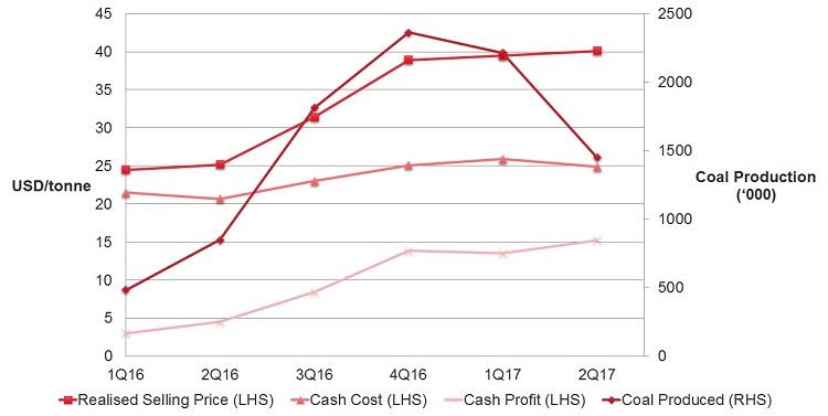 geo-energy-cash-profit
