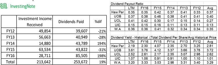 haw par dividend analysis
