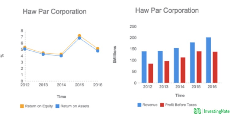 haw par return on equity