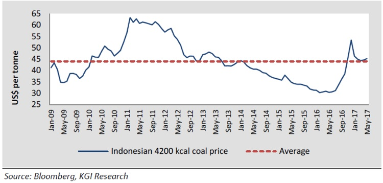 indonesian-coal-reference-price
