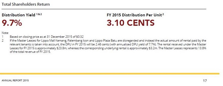 Lippo-REIT-Rental-Support-For-FY15