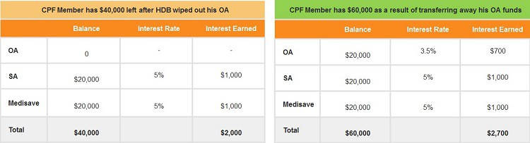 compare-additional-cpf-interest-rate