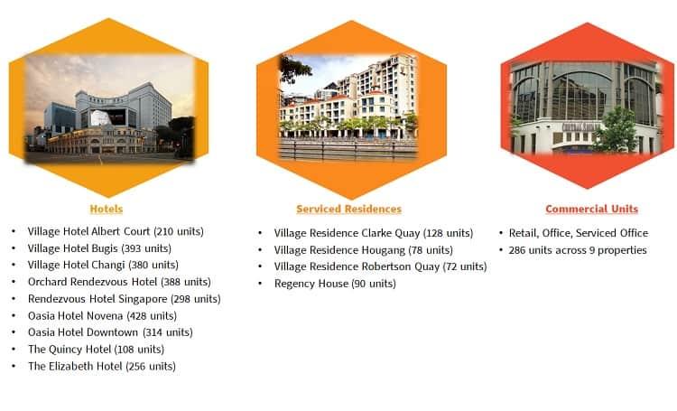 far-east-hospitality-trust-portfolio-assets