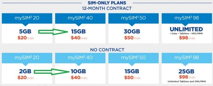 sim-only-mobile-phone-plan