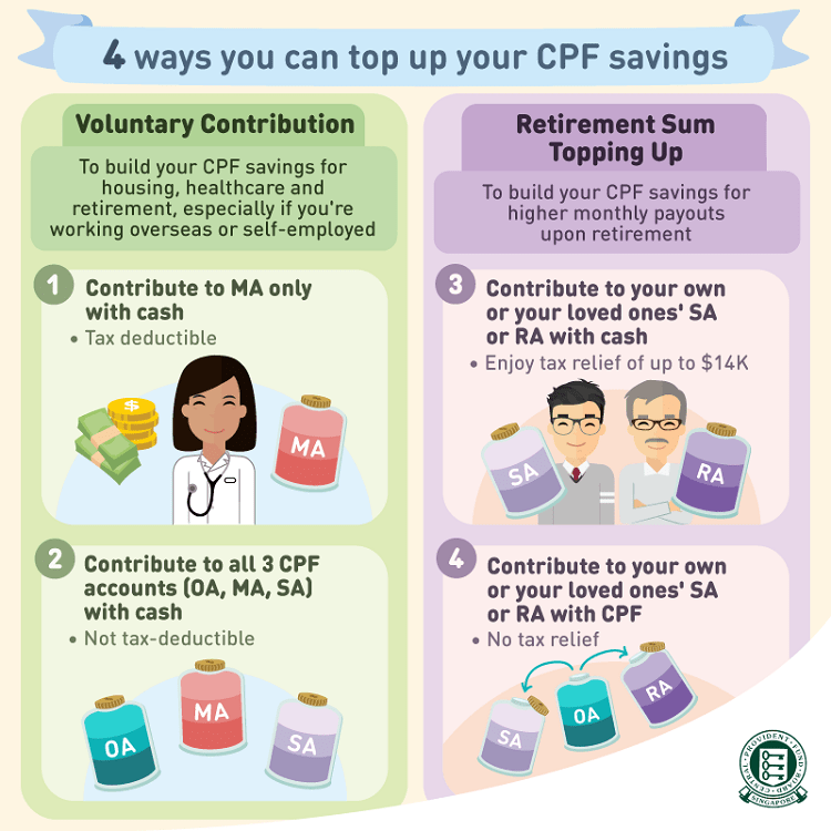 ways-grow-cpf-savings
