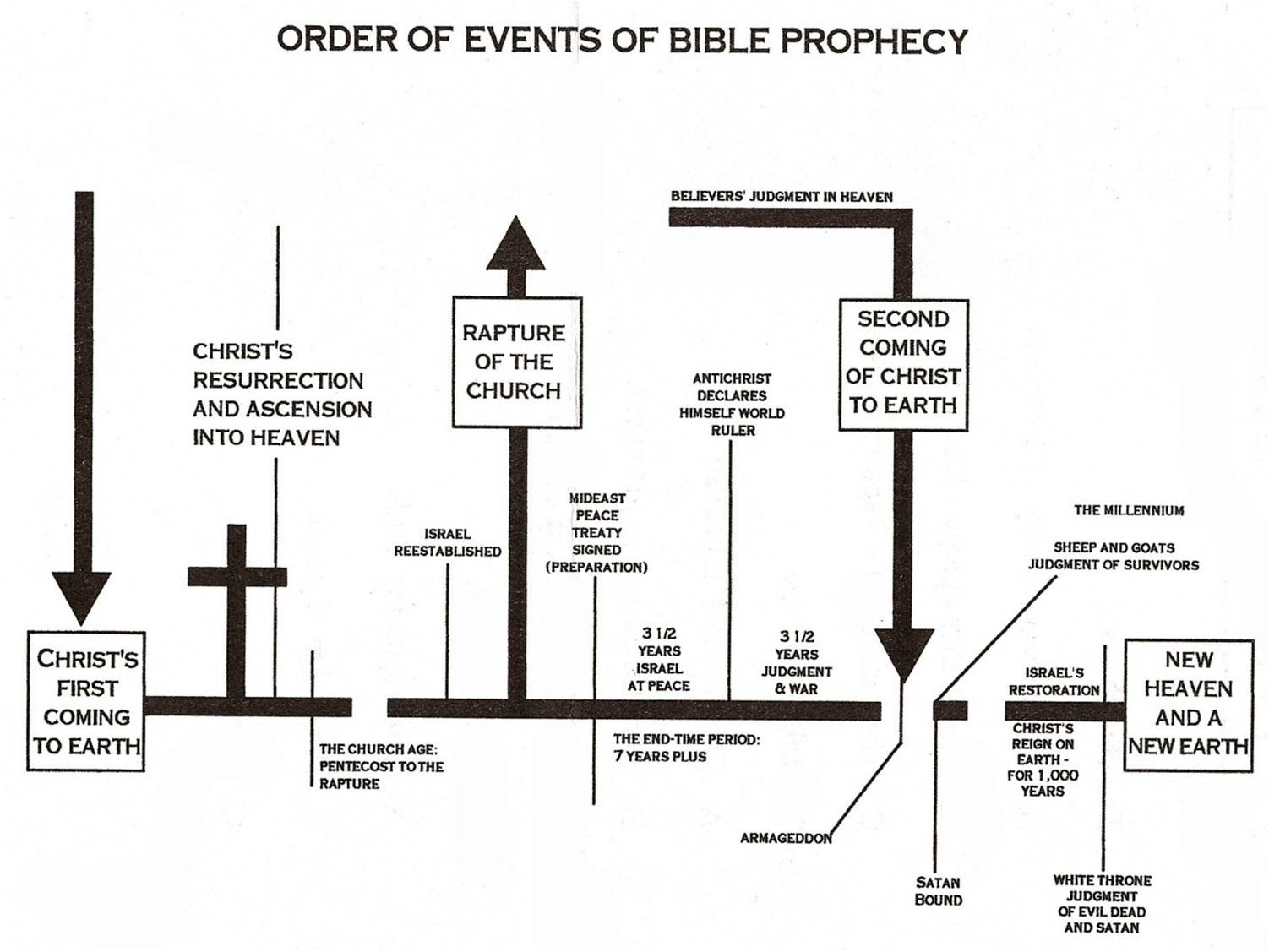 Chart Of End Time Events
