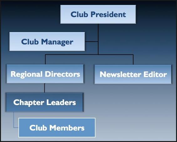 Club_Org_Chart_21-DEC-2012