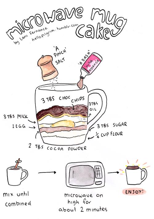 use this for other recipes 1 - Microwave Mug Cake