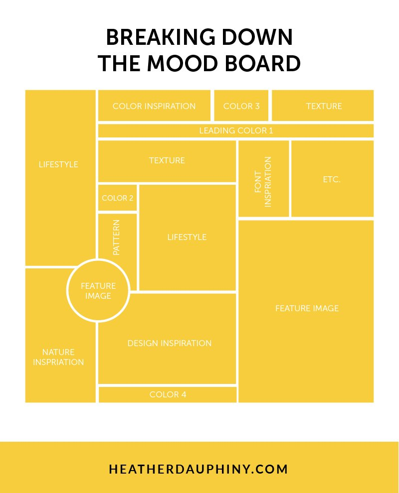 The Mood Colors what is a mood board, anyway? — heather dauphiny creative