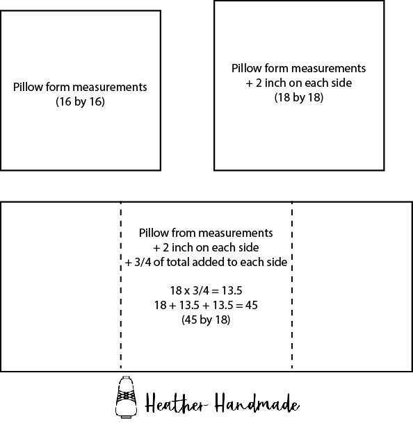flange envelope pillow math