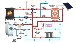 Heat Hero Gravity Technical  heatheroie