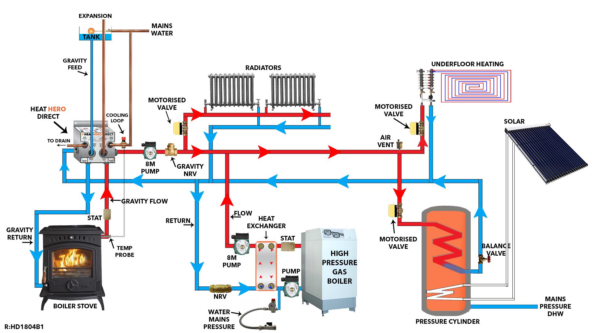 Heat Hero Direct Technical