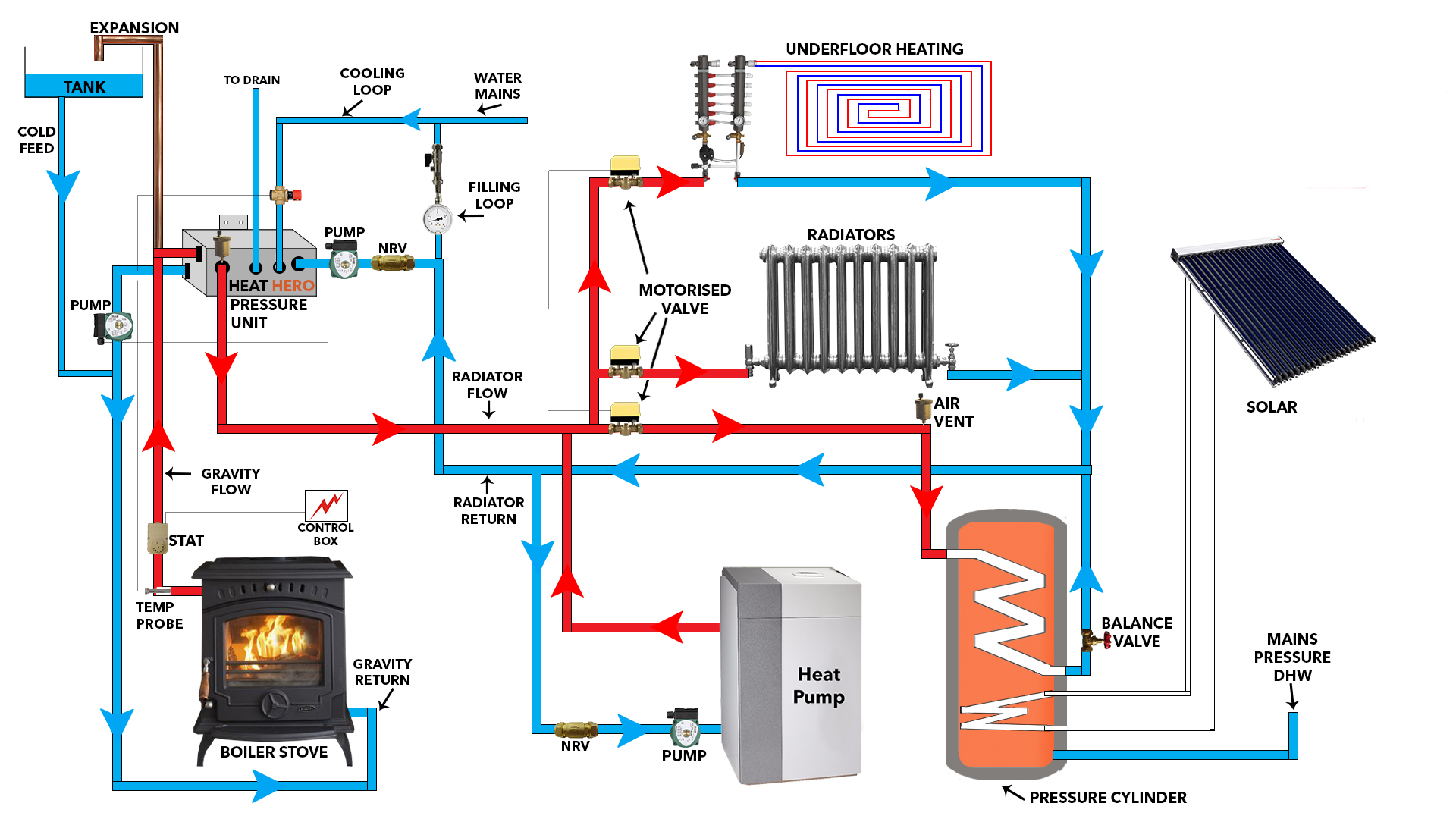 Heat Hero High Pressure Unit