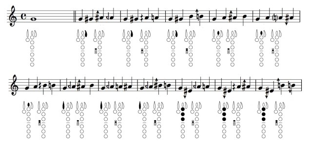 on double trills for Bb clarinet | heather roche