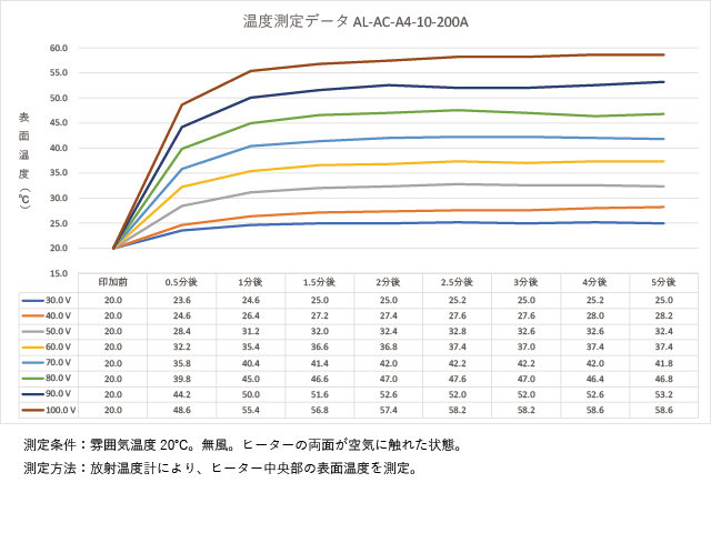 アルミ箔フィルムヒーター AL-AC-A4-10-200Aの温度測定グラフ