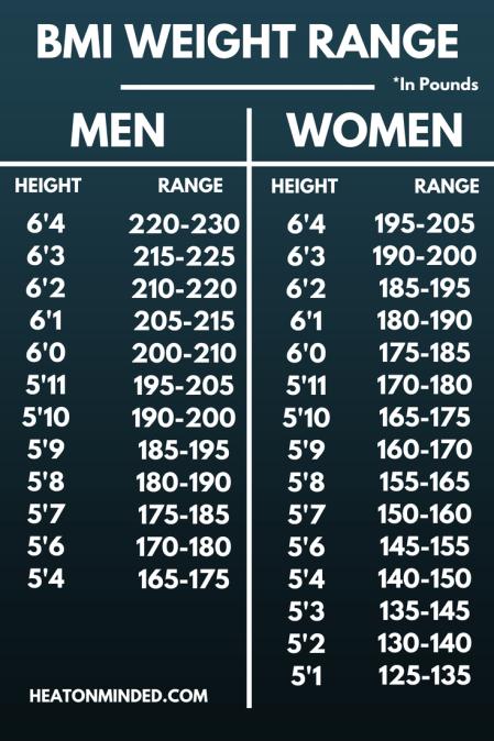 Optimal bmi BMI Calculator