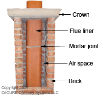 about your chimney anatomy hidden