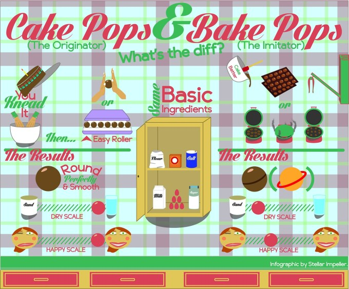 Image result for cake pop infographic