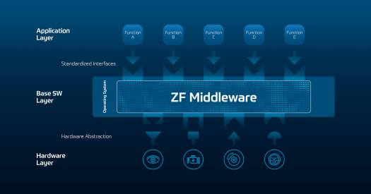 "As a ""mediator"", the ZF middleware enables efficient communication from software functions to hardware components. It provides independence and compatibility to make vehicle platforms future proof."